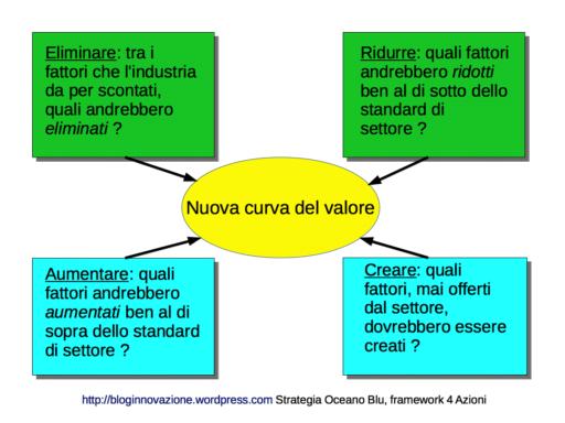 framework 4 azioni da blue ocean bloginnovazione