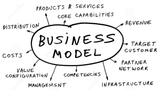 business model bloginnovazione