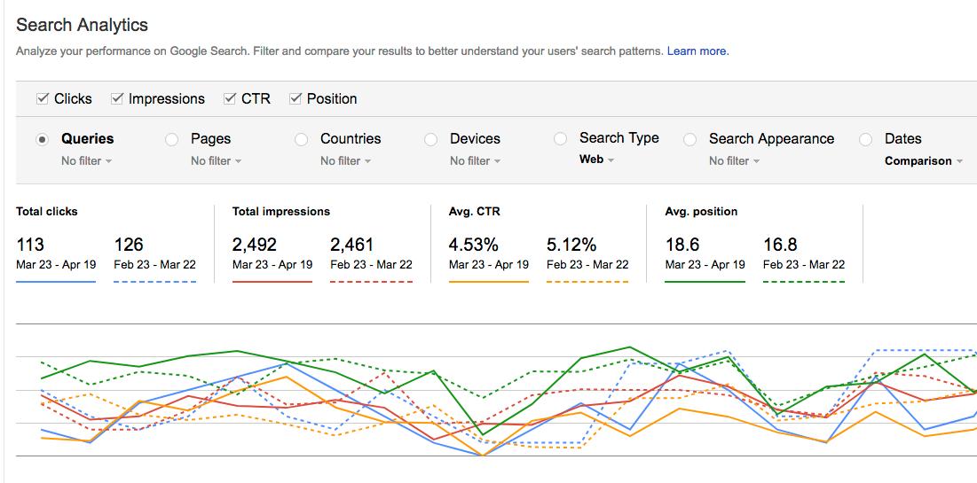 Come costruire correttamente le pagine web del tuo sito, e renderlo indicizzabile dai principali motori di ricerca