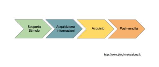 Web Marketing e il Processo di Acquisto, come migliorare il tuo eCommerce