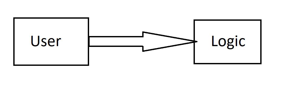 логіка карыстальніка ocp